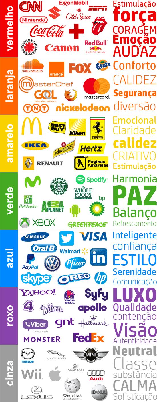 Relação das cores com os logotipos