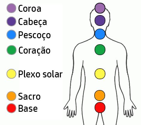 Significado das cores e a sua relação com os chacras